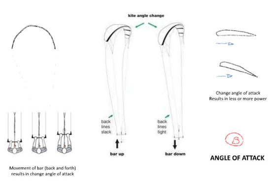 här förklaras hur du kan reglera kraften i kiten