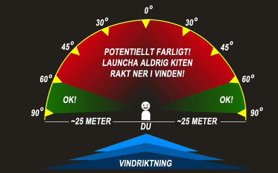 Correct position to launch a kite