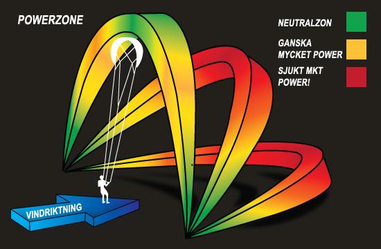 powerzone