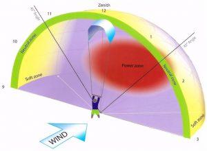 wind window kitesurfing